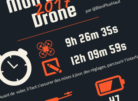 infographie blog bien plus haut drone